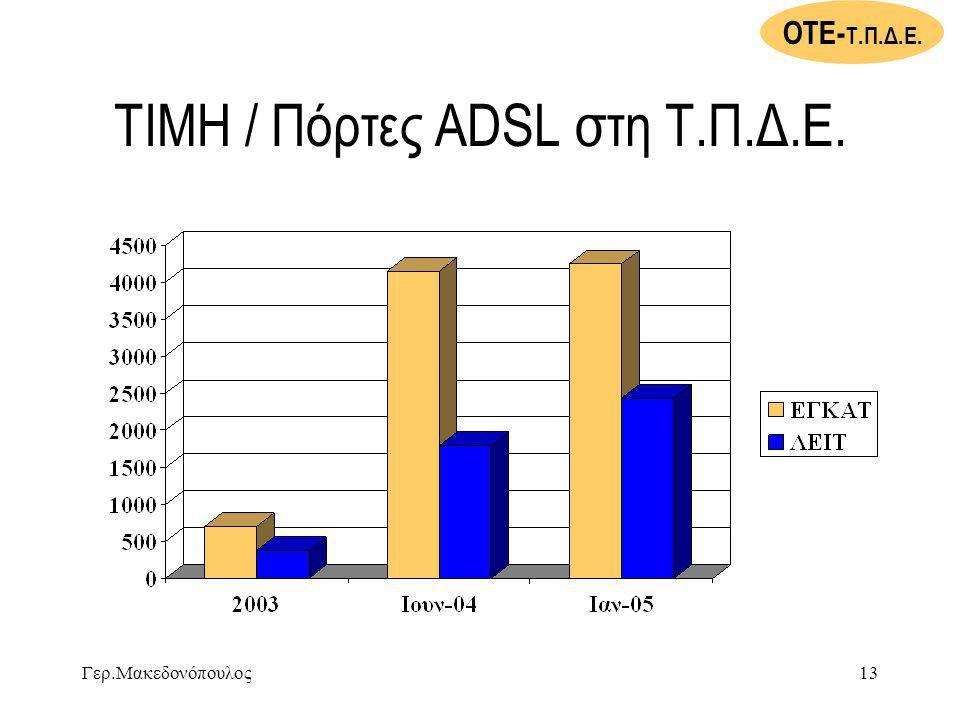 ΤΙΜΗ / Πόρτες ADSL στη Τ.Π.Δ.Ε.
