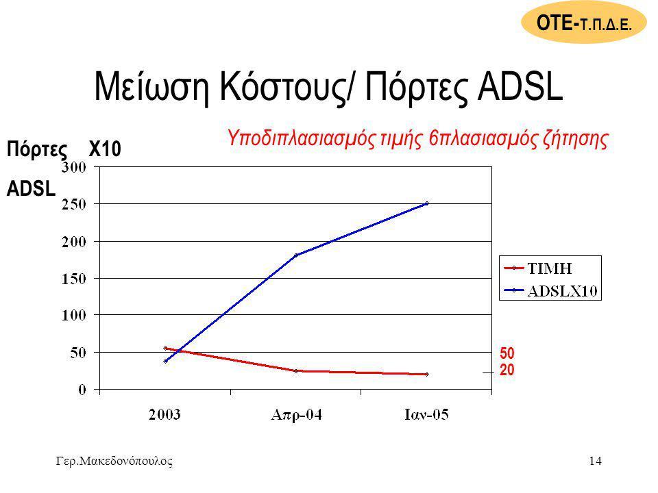 Μείωση Κόστους/ Πόρτες ADSL