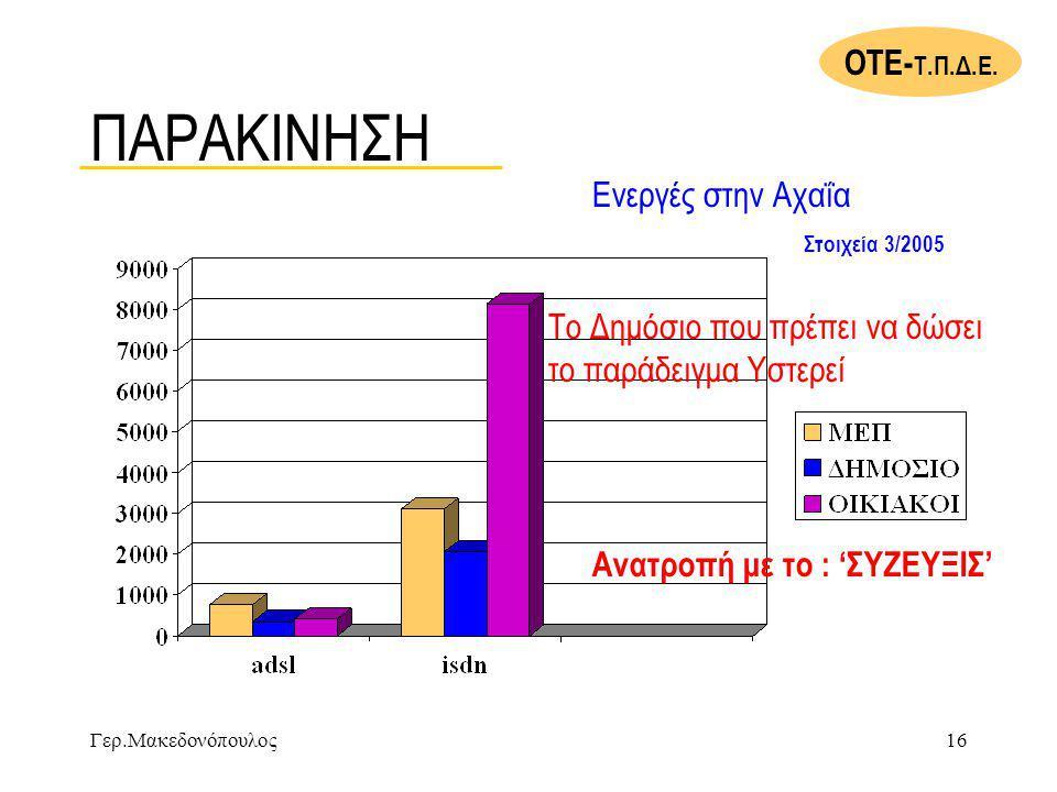 ΠΑΡΑΚΙΝΗΣΗ ΟΤΕ-Τ.Π.Δ.Ε. Ενεργές στην Αχαΐα