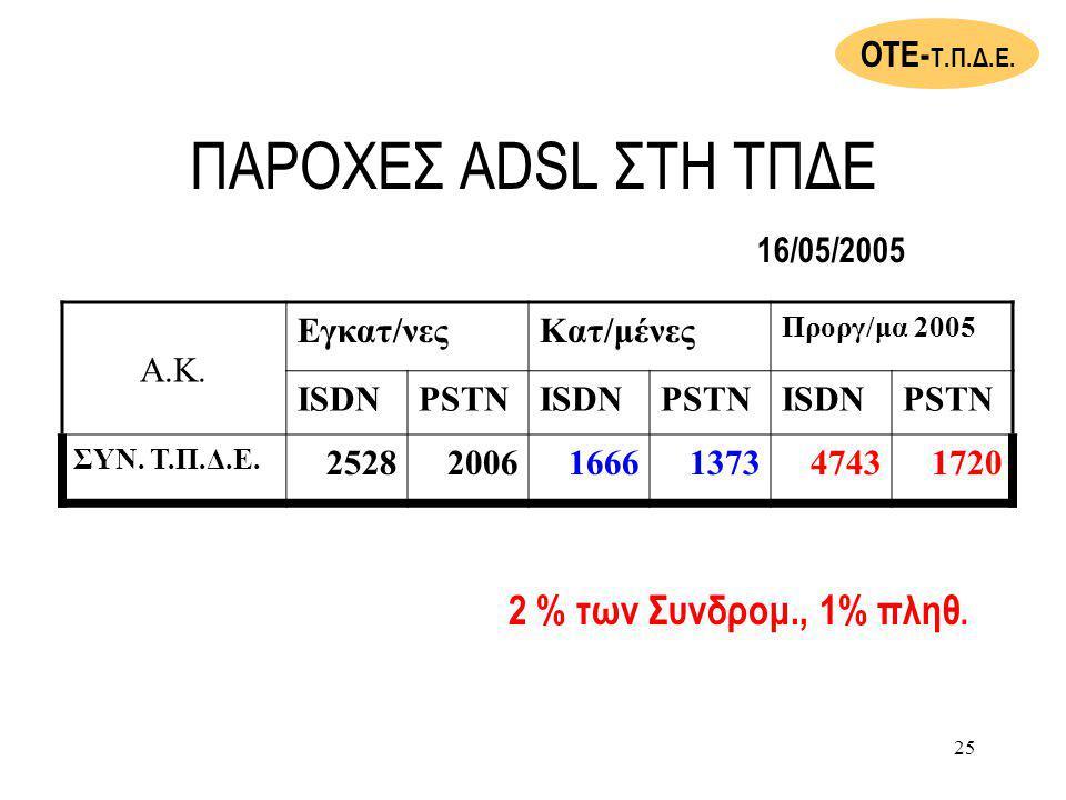 ΠΑΡΟΧΕΣ ADSL ΣΤΗ ΤΠΔΕ 2 % των Συνδρομ., 1% πληθ. ΟΤΕ-Τ.Π.Δ.Ε.