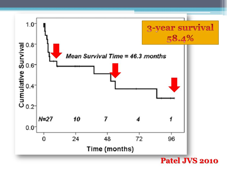 3-year survival 58.4% Patel JVS 2010