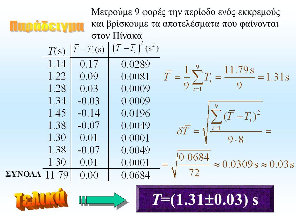 Τ=(1.310.03) s Παράδειγμα Τελικά