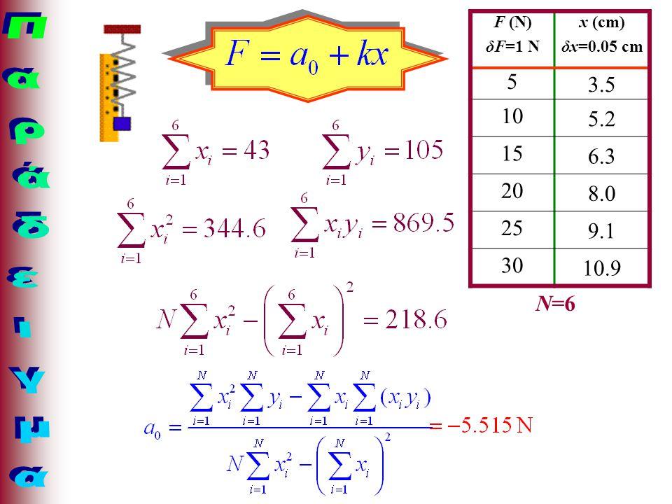Παράδειγμα 3.5 5 10 5.2 15 6.3 20 8.0 25 9.1 10.9 30 N=6 F (N) δF=1 N
