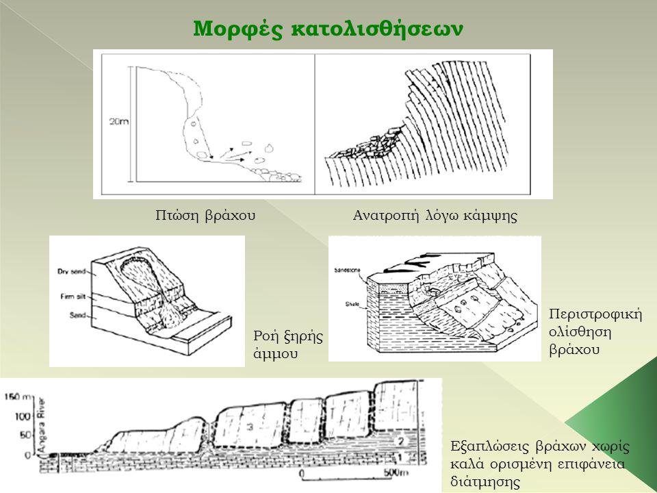 Μορφές κατολισθήσεων Πτώση βράχου Ανατροπή λόγω κάμψης