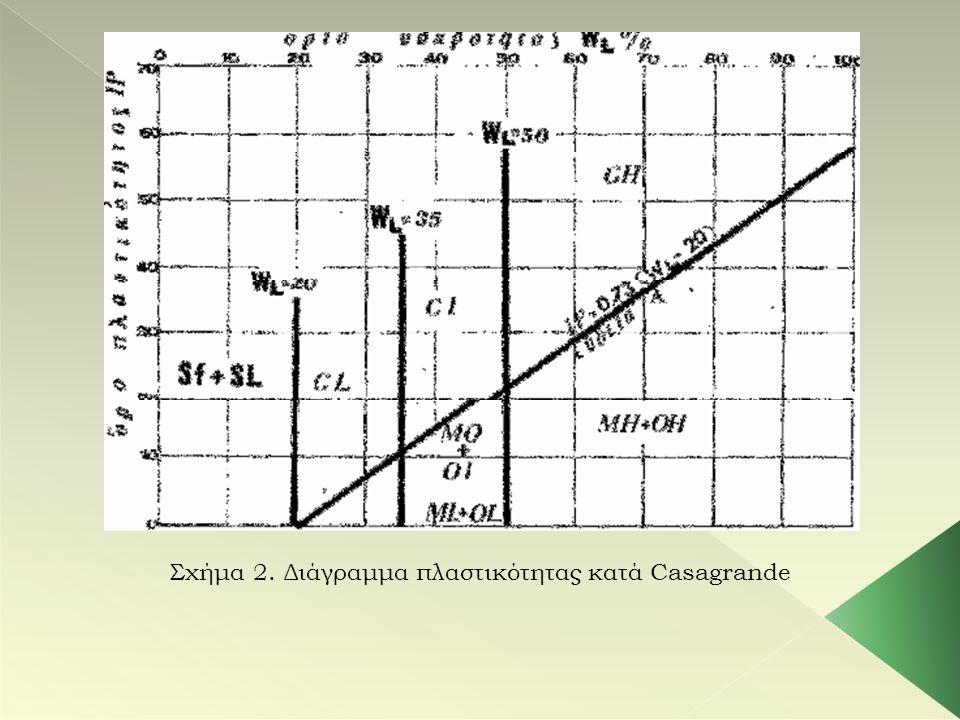 Σχήμα 2. Διάγραμμα πλαστικότητας κατά Casagrande