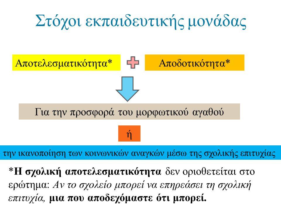Στόχοι εκπαιδευτικής μονάδας