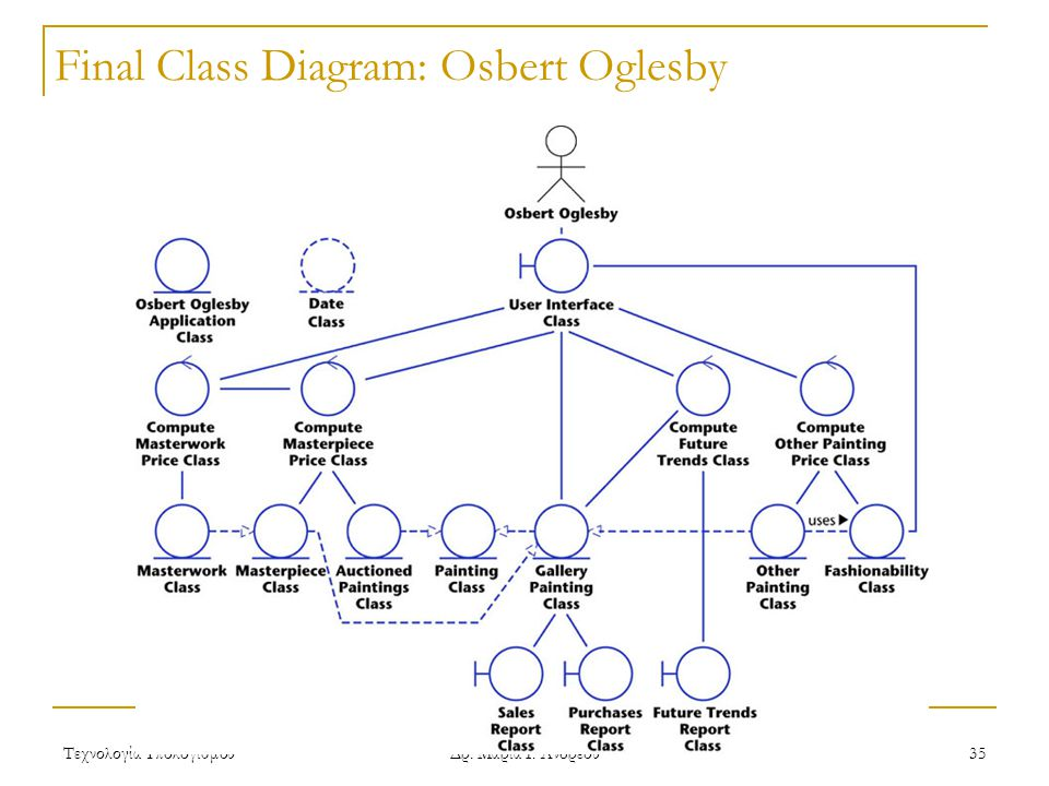 Final Class Diagram: Osbert Oglesby