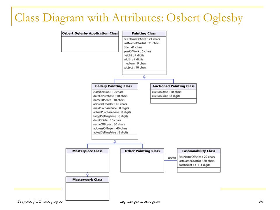 Class Diagram with Attributes: Osbert Oglesby