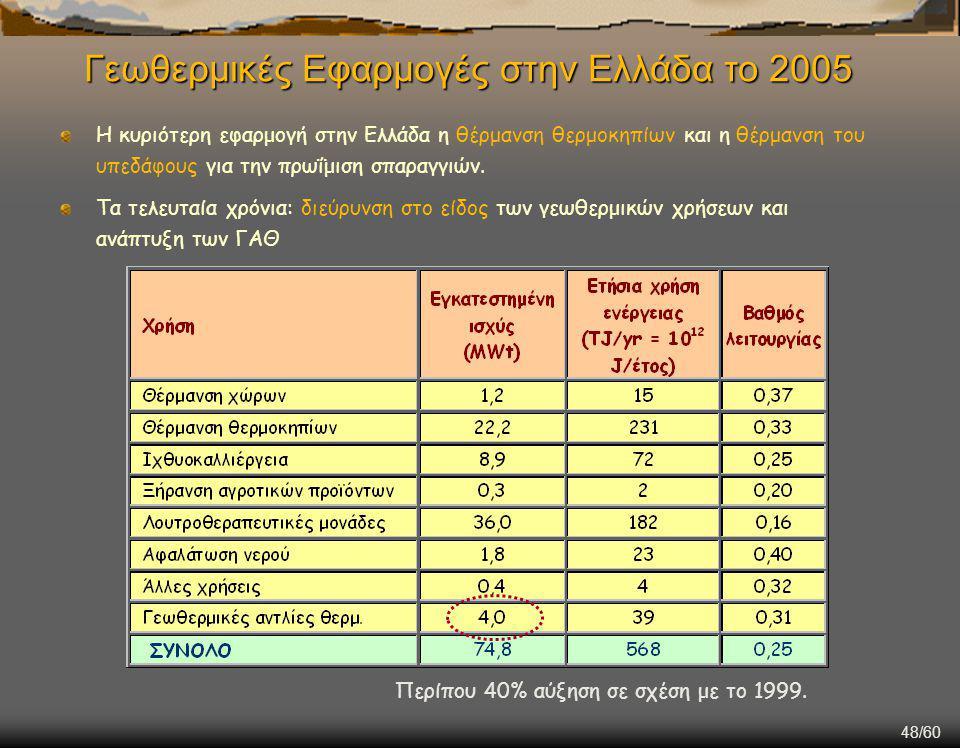 Γεωθερμικές Εφαρμογές στην Ελλάδα το 2005