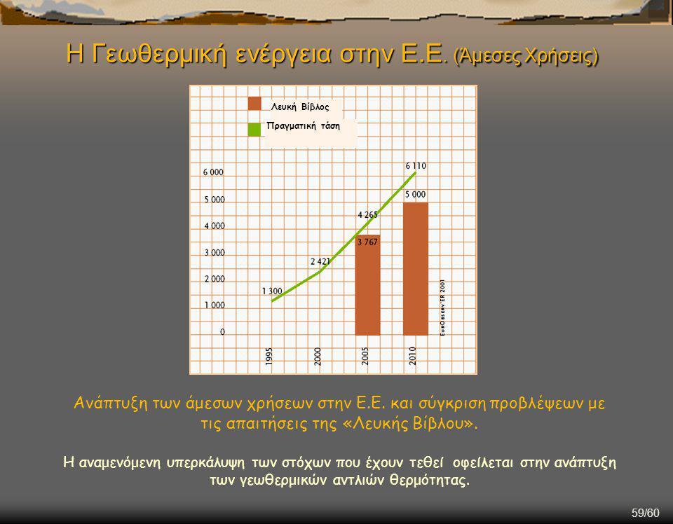 Η Γεωθερμική ενέργεια στην Ε.Ε. (Άμεσες Χρήσεις)