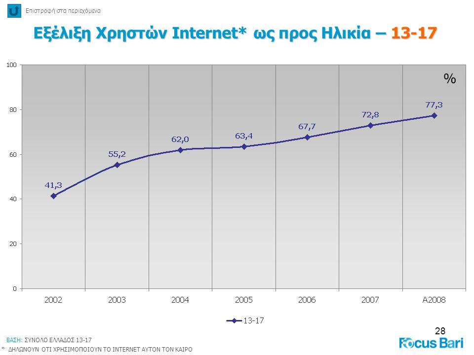 Εξέλιξη Χρηστών Internet* ως προς Ηλικία – 13-17