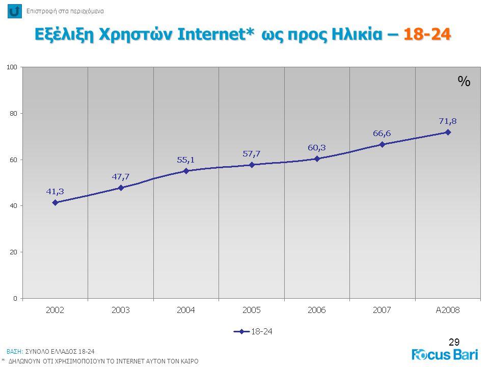 Εξέλιξη Χρηστών Internet* ως προς Ηλικία – 18-24