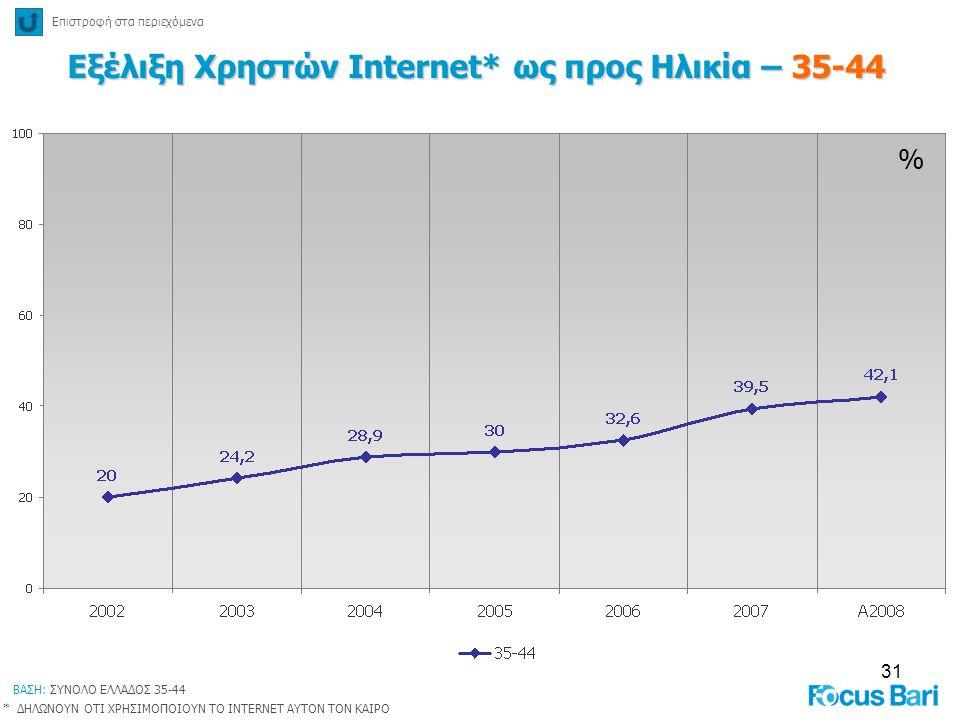 Εξέλιξη Χρηστών Internet* ως προς Ηλικία – 35-44