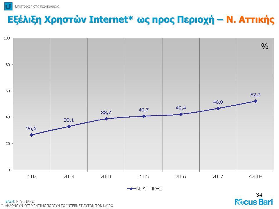 Εξέλιξη Χρηστών Internet* ως προς Περιοχή – Ν. Αττικής