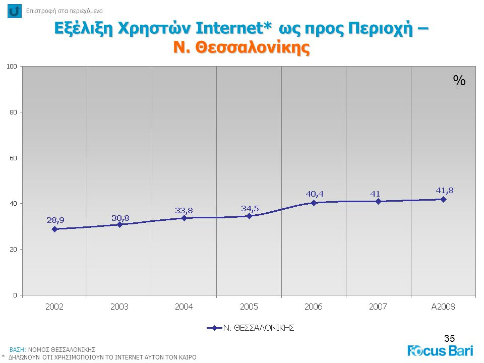 Εξέλιξη Χρηστών Internet* ως προς Περιοχή – Ν. Θεσσαλονίκης