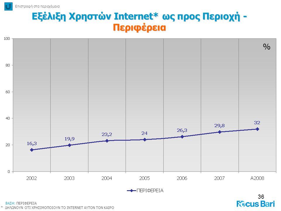 Εξέλιξη Χρηστών Internet* ως προς Περιοχή - Περιφέρεια