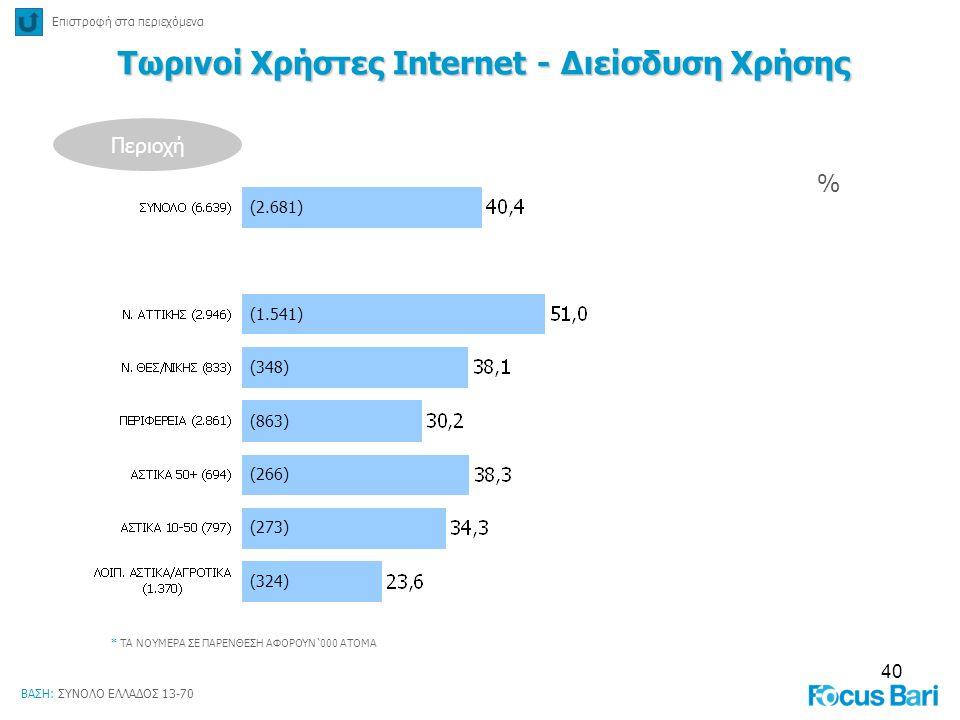 Τωρινοί Χρήστες Internet - Διείσδυση Χρήσης