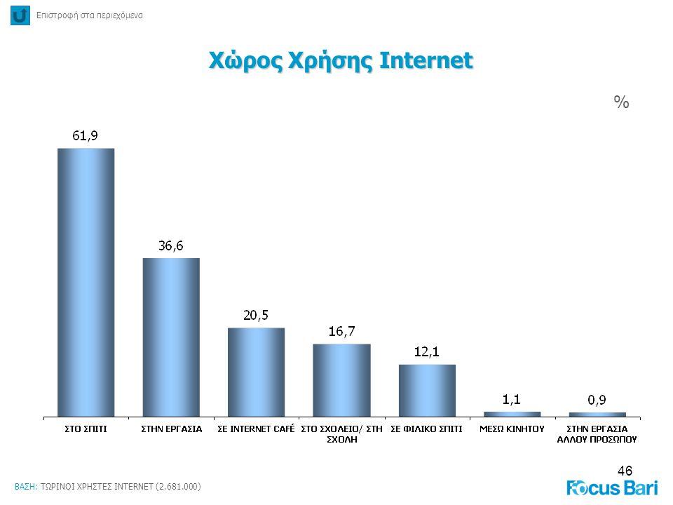 Χώρος Χρήσης Internet % Επιστροφή στα περιεχόμενα