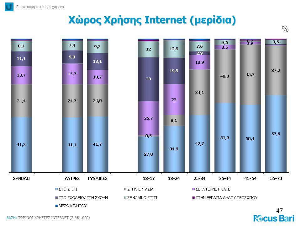 Χώρος Χρήσης Internet (μερίδια)