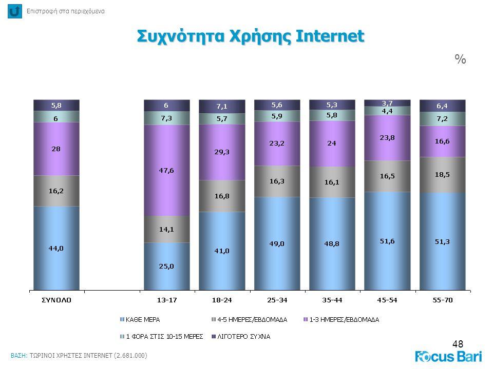 Συχνότητα Χρήσης Internet