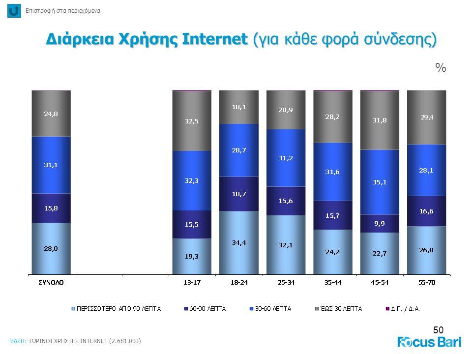 Διάρκεια Χρήσης Internet (για κάθε φορά σύνδεσης)