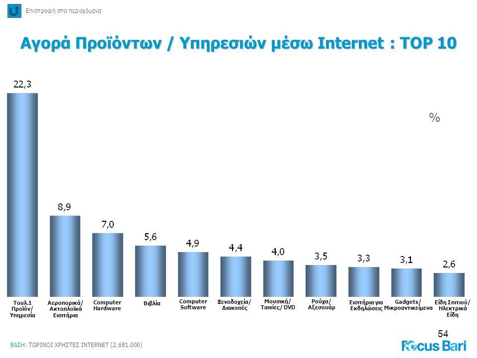 Αγορά Προϊόντων / Υπηρεσιών μέσω Internet : TOP 10