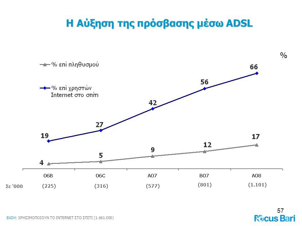 Η Αύξηση της πρόσβασης μέσω ADSL