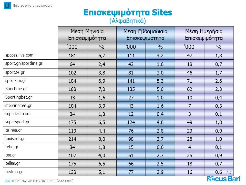 Επισκεψιμότητα Sites (Αλφαβητικά)