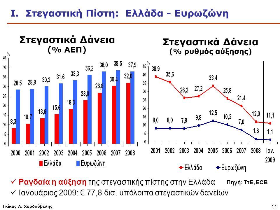 Ι. Στεγαστική Πίστη: Ελλάδα - Ευρωζώνη