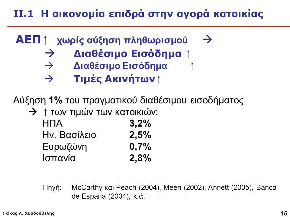 ΙΙ.1 Η οικονομία επιδρά στην αγορά κατοικίας