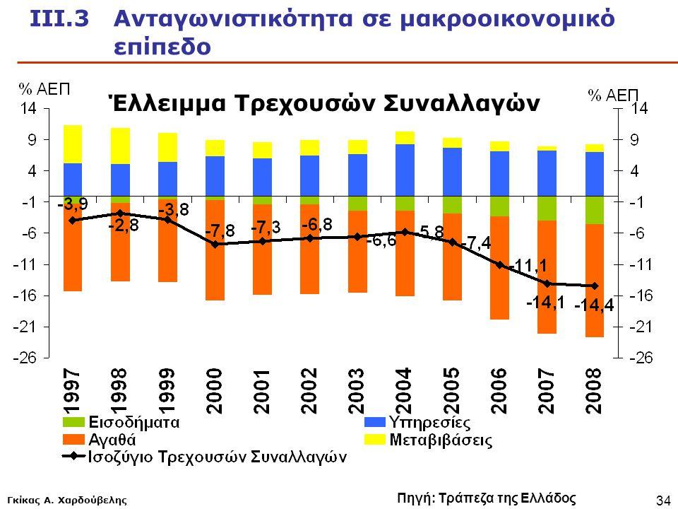 ΙΙΙ.3 Ανταγωνιστικότητα σε μακροοικονομικό επίπεδο