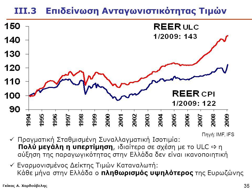 ΙΙΙ.3 Επιδείνωση Ανταγωνιστικότητας Τιμών