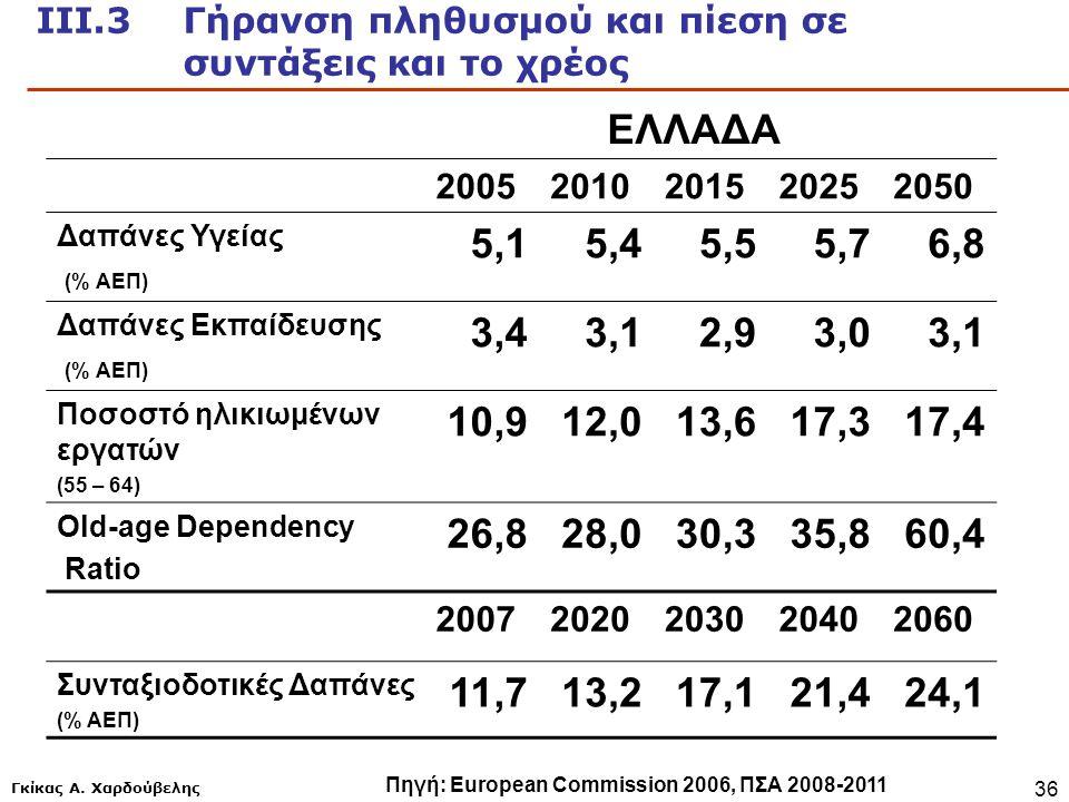 ΙΙΙ.3 Γήρανση πληθυσμού και πίεση σε συντάξεις και το χρέος