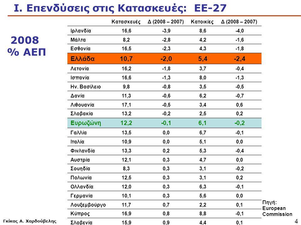 Ι. Επενδύσεις στις Κατασκευές: ΕΕ-27
