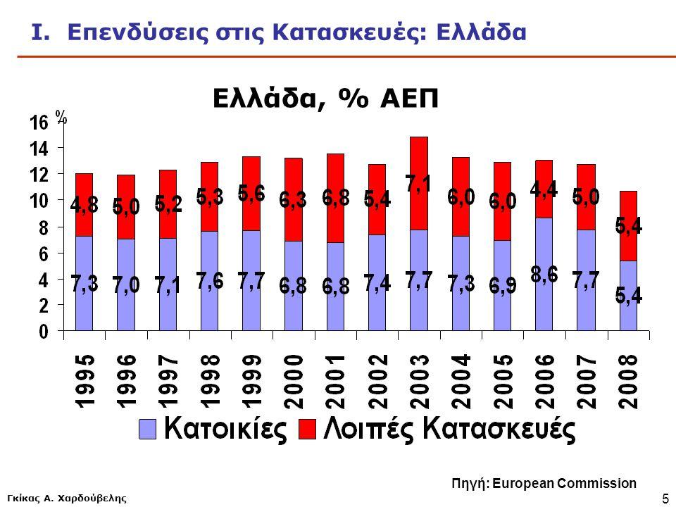 Ελλάδα, % ΑΕΠ Ι. Επενδύσεις στις Κατασκευές: Ελλάδα