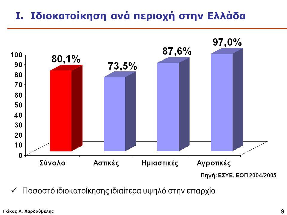Ι. Ιδιοκατοίκηση ανά περιοχή στην Ελλάδα