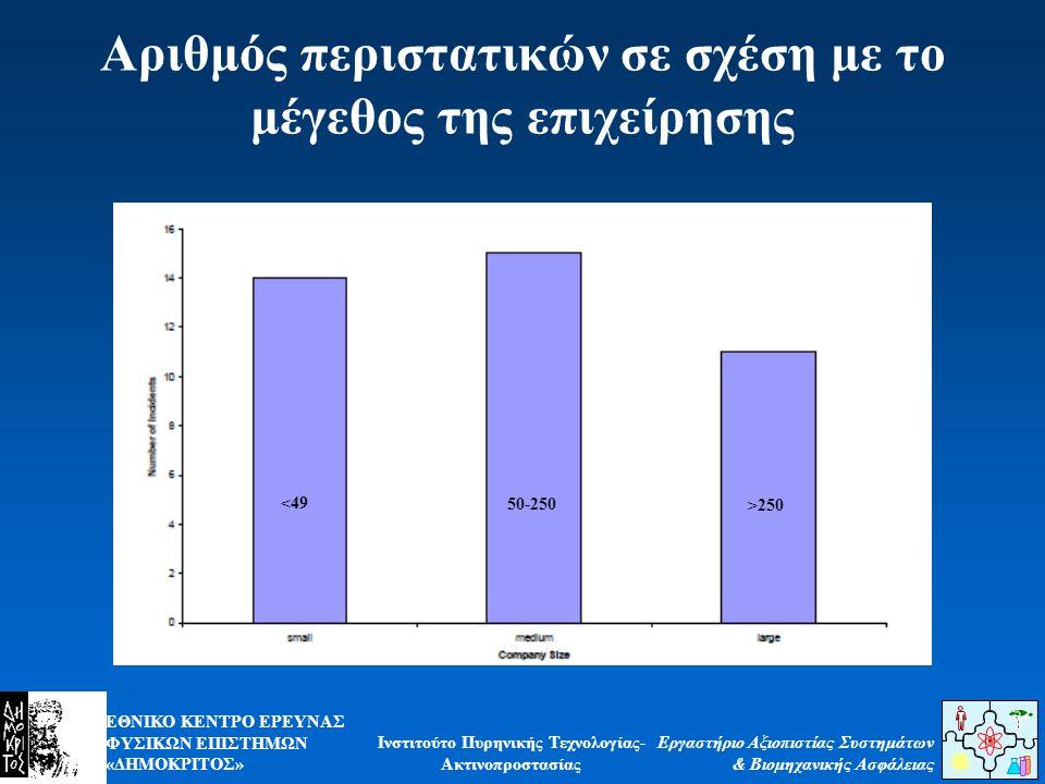 Αριθμός περιστατικών σε σχέση με το μέγεθος της επιχείρησης