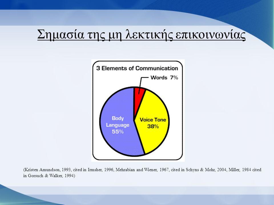 Σημασία της μη λεκτικής επικοινωνίας