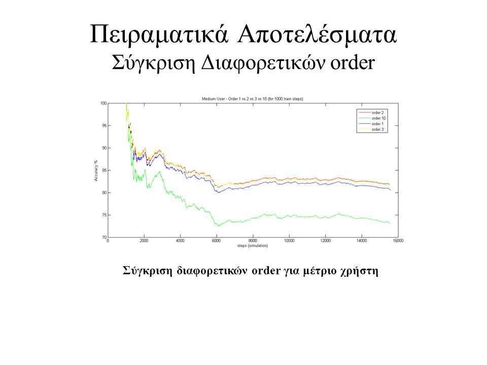 Πειραματικά Αποτελέσματα Σύγκριση Διαφορετικών order