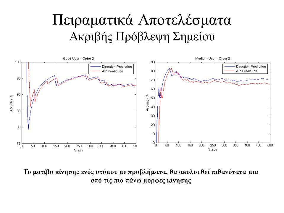 Πειραματικά Αποτελέσματα Ακριβής Πρόβλεψη Σημείου