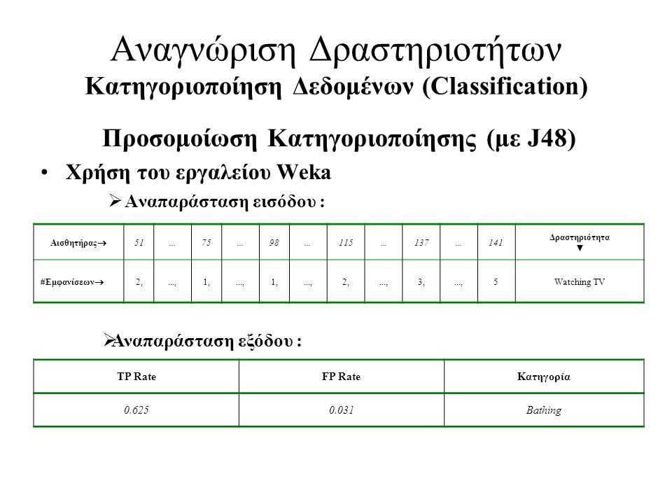 Αναγνώριση Δραστηριοτήτων Κατηγοριοποίηση Δεδομένων (Classification)