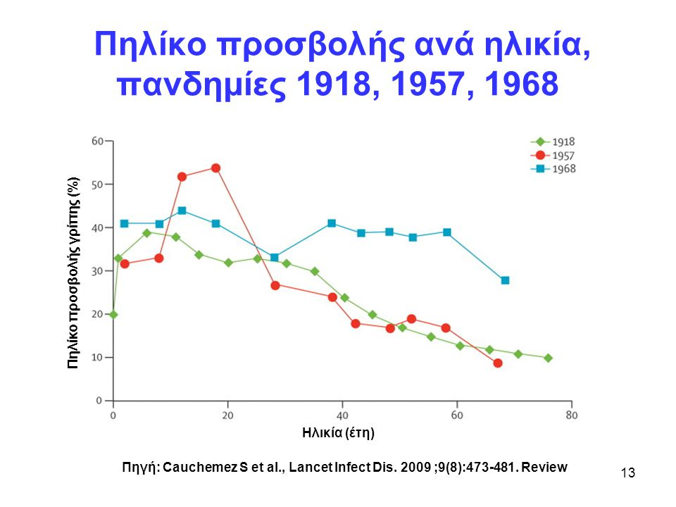 Πηλίκο προσβολής ανά ηλικία, πανδημίες 1918, 1957, 1968