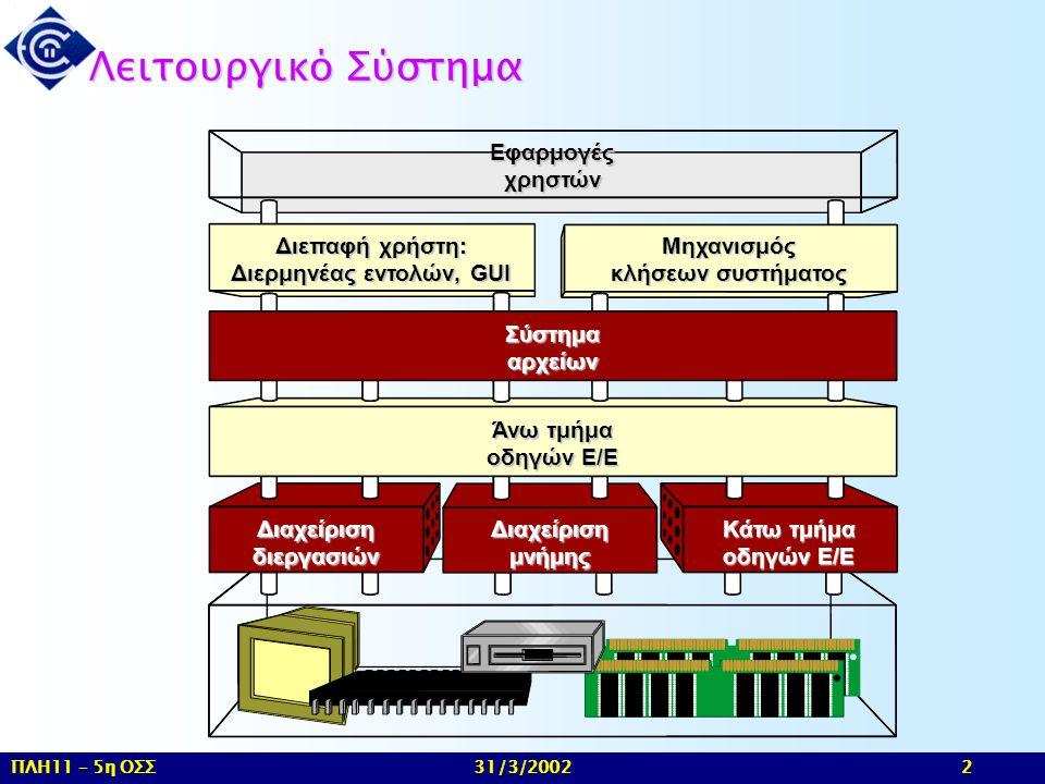Διαχείριση διεργασιών Διερμηνέας εντολών, GUI