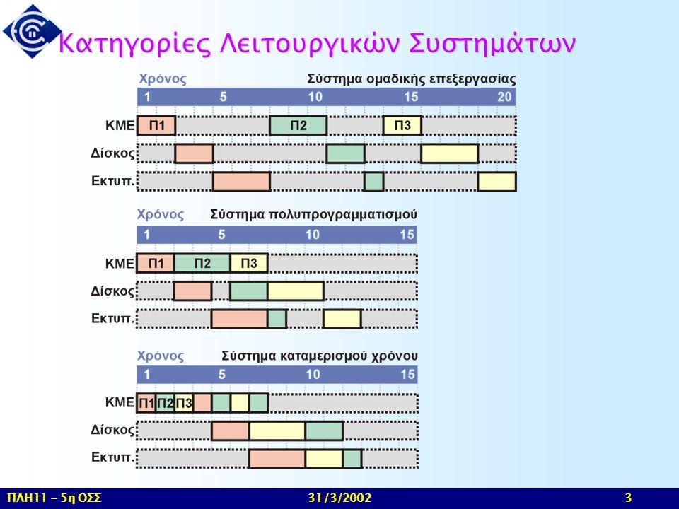 Κατηγορίες Λειτουργικών Συστημάτων