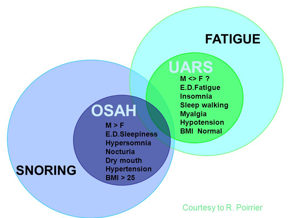 UARS OSAH FATIGUE SNORING Courtesy to R. Poirrier M <> F