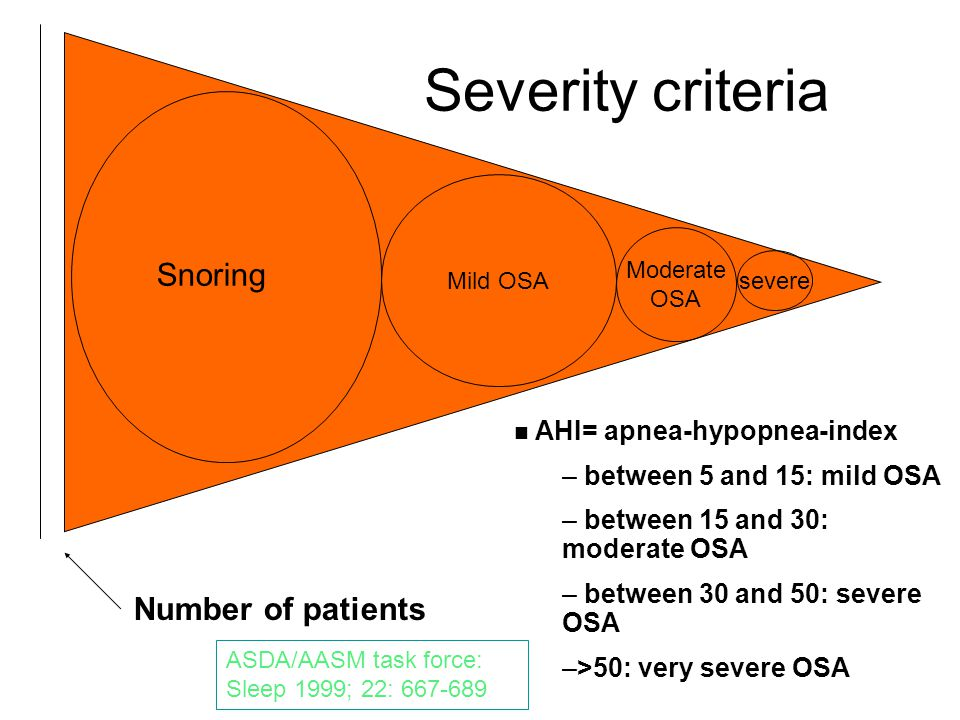 Severity criteria Snoring Number of patients AHI= apnea-hypopnea-index