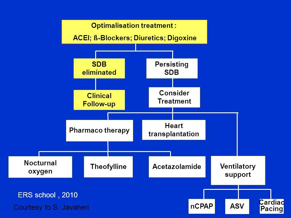 ΕRS school , 2010 Courtesy to S. Javaheri Optimalisation treatment :