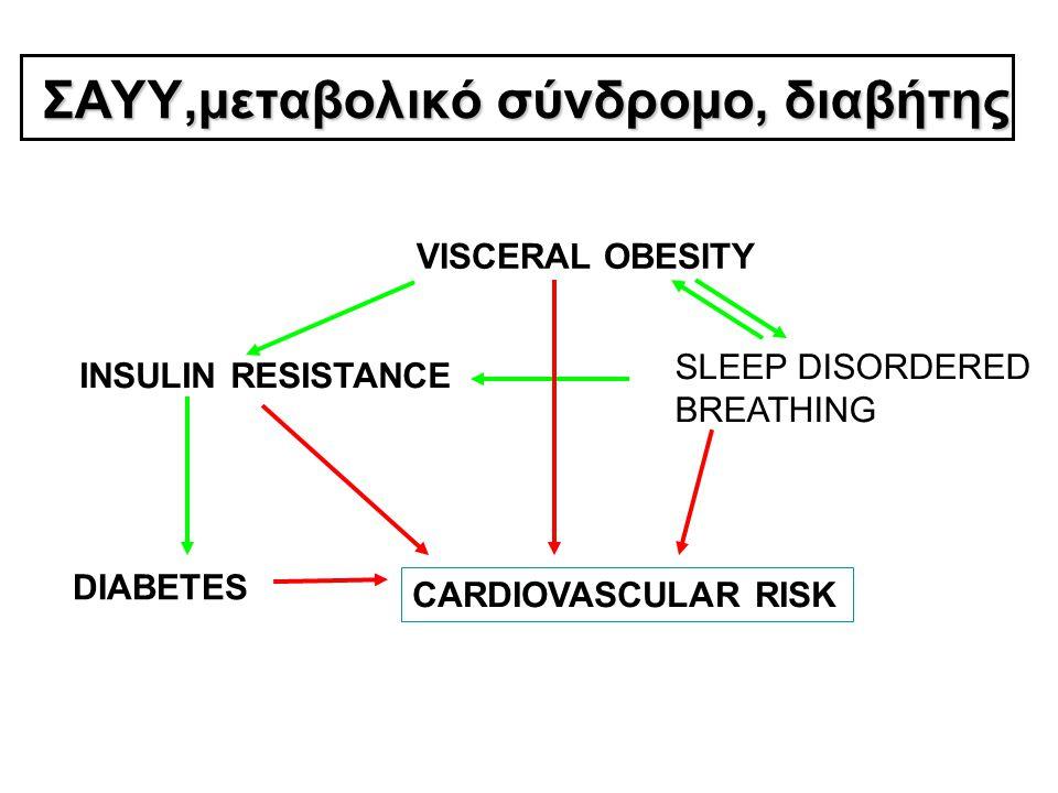 ΣΑΥΥ,μεταβολικό σύνδρομο, διαβήτης