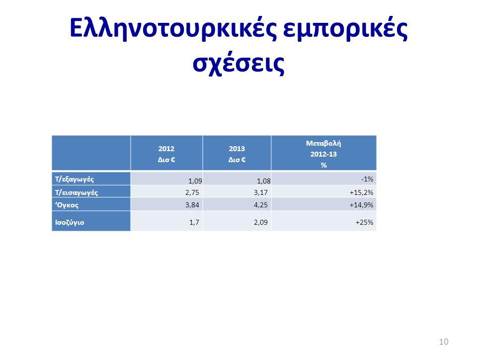 Ελληνοτουρκικές εμπορικές σχέσεις