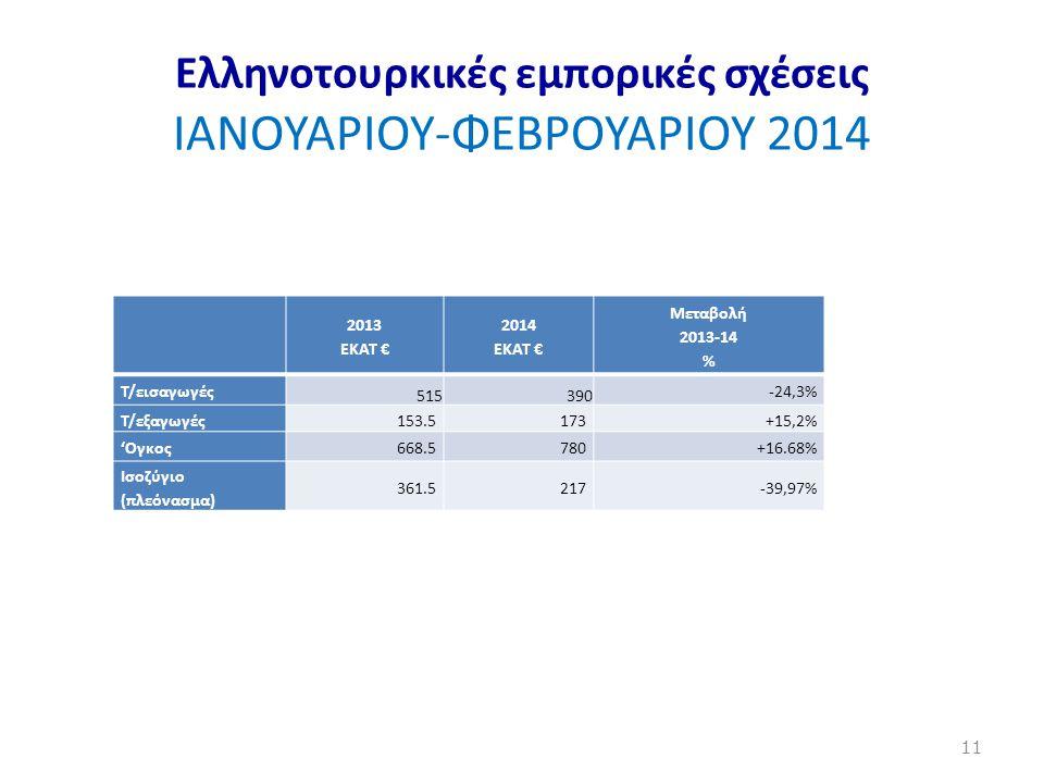 Ελληνοτουρκικές εμπορικές σχέσεις ΙΑΝΟΥΑΡΙΟΥ-ΦΕΒΡΟΥΑΡΙΟΥ 2014